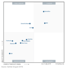 2019 Gartner Magic Quadrant for ITSM Tools