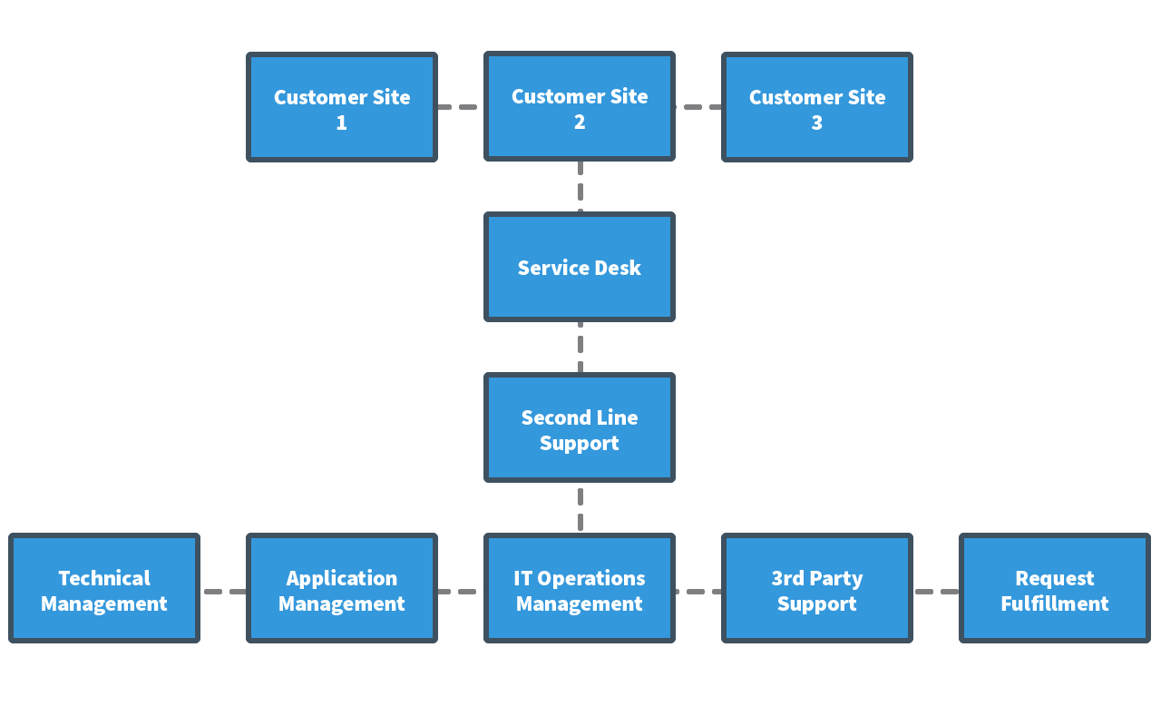 typical structure for a centralized virtual service desk