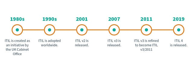 The Complete Guide to ITIL Processes and Frameworks | EasyVista