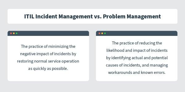 ITILIncident Management VS Problem Management