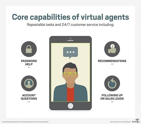Examples of Virtual Agent Capabilities in Customer Service
