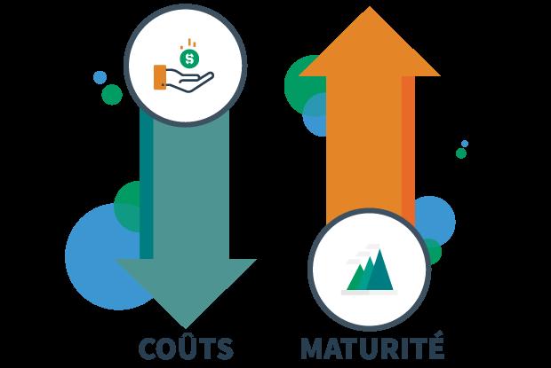 single-platform-mature-process