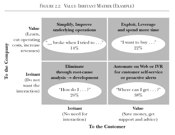 lessons-from-amazon-that-will-make-your-service-desk-better-value-irritant-matrix
