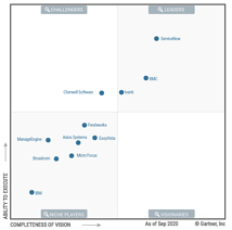 2020 Gartner MQ for ITSM tools