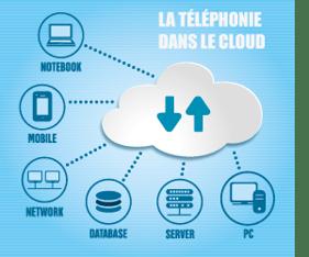 Cloud et téléphonie centre d'appels