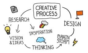 améliorer les processus