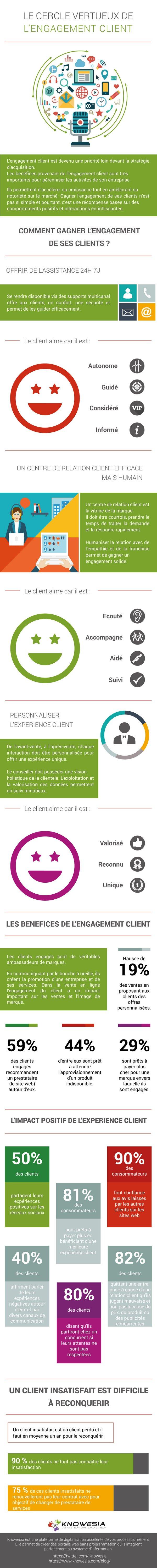 Comment générer l'engagement client