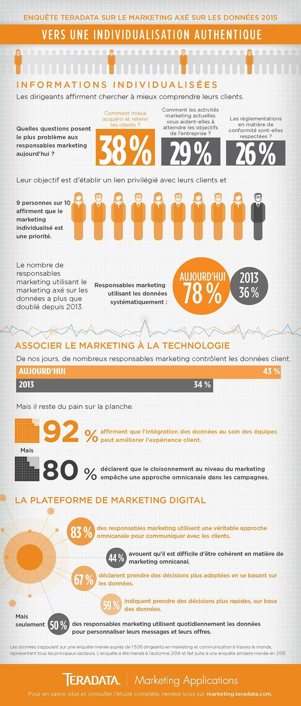 marketing individualisé et personnalisé, associer les datas, le marketing et les supports