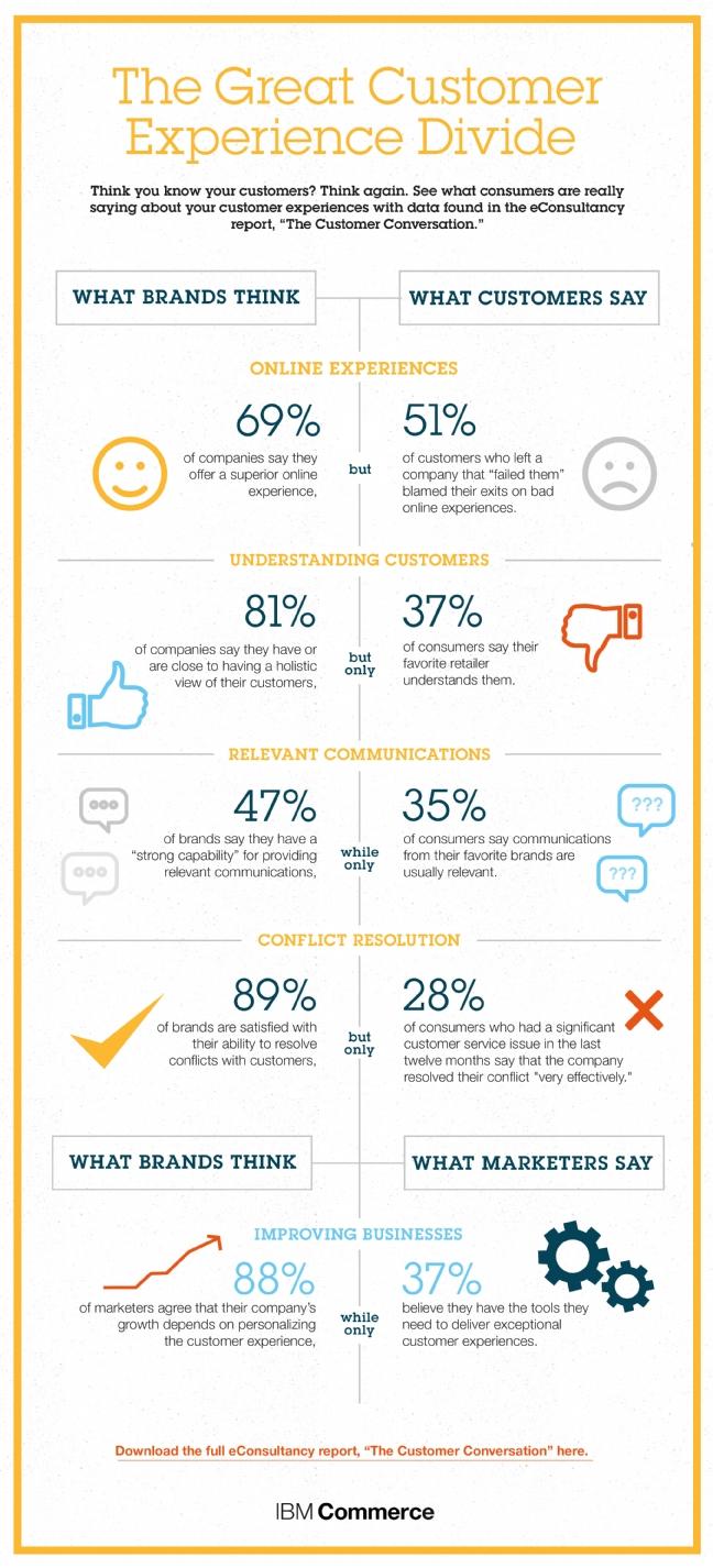 comment satisfaire les clients consommateurs