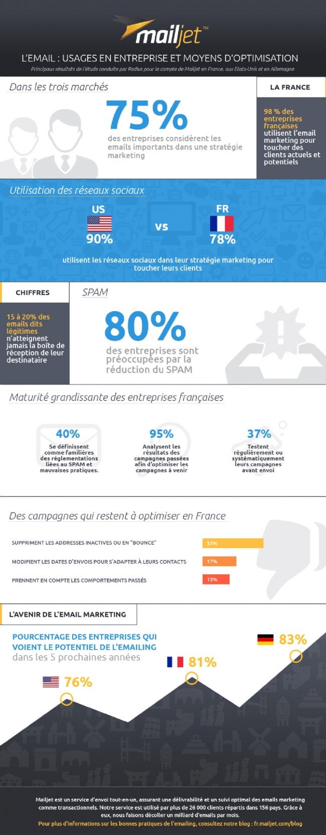 automatiser les emails