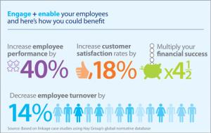 engagement employés bénéfices