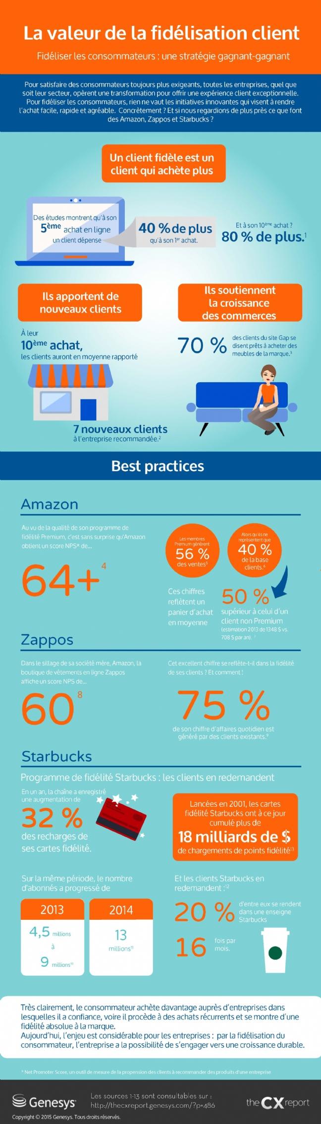 les effets de l'engagement client