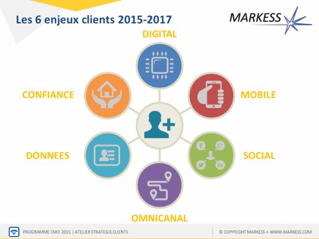 les tendances du digital d'ici 2017