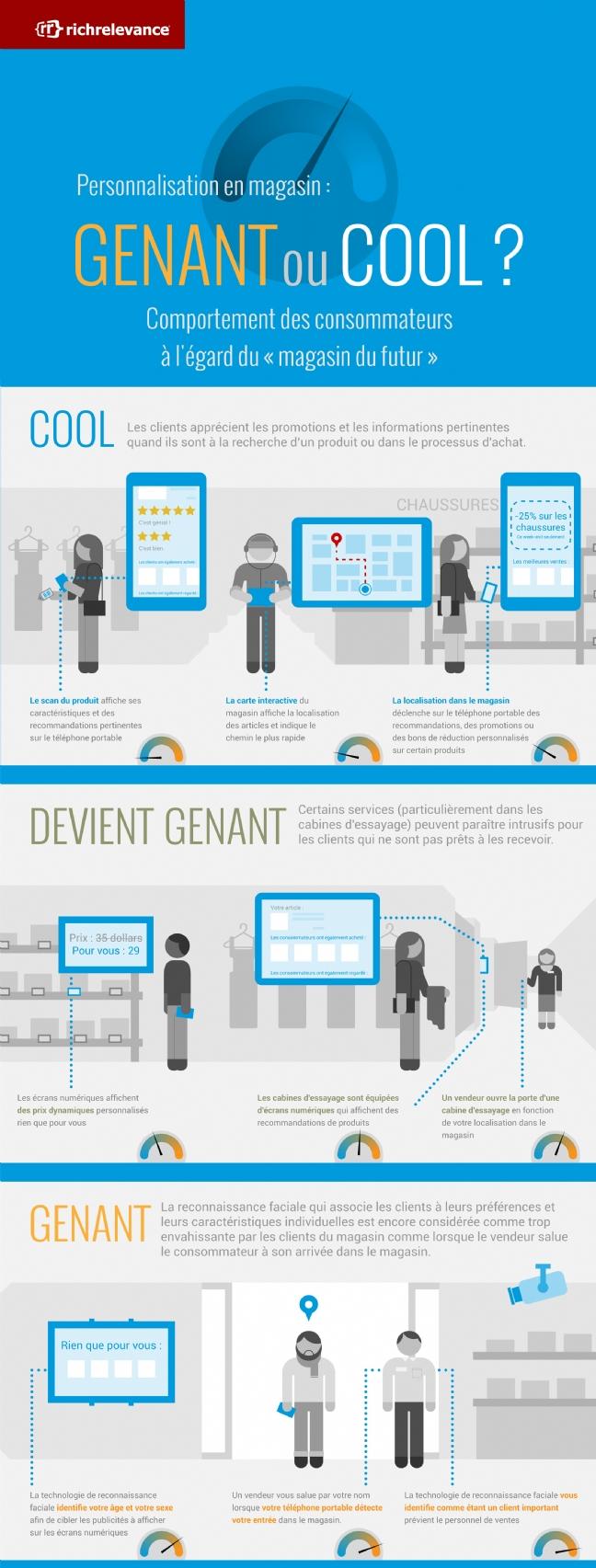 personnalisation du marketing