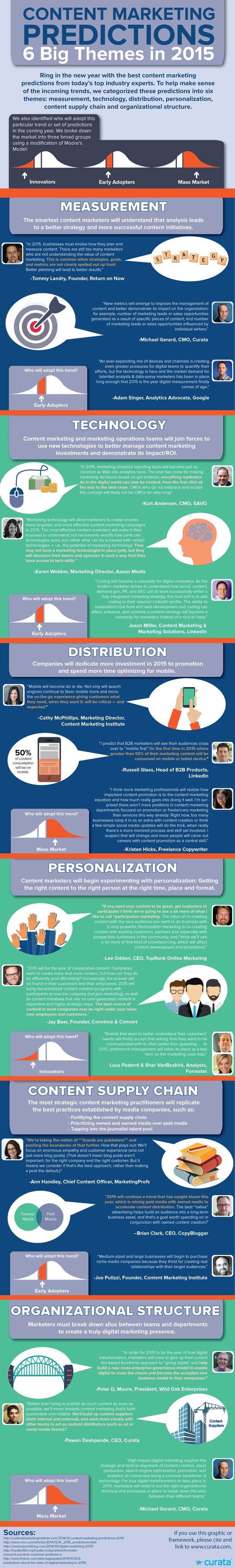 prédictions marketing contenu et relation client 2015