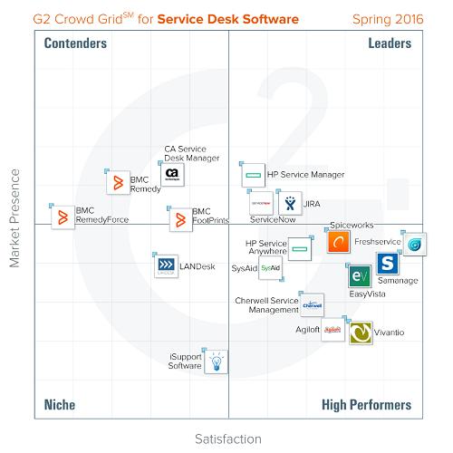 G2 Crowd Service Desk Grid - Spring 2016