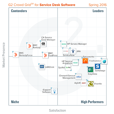 G2 Crowd Service Desk Grid - Spring 2016