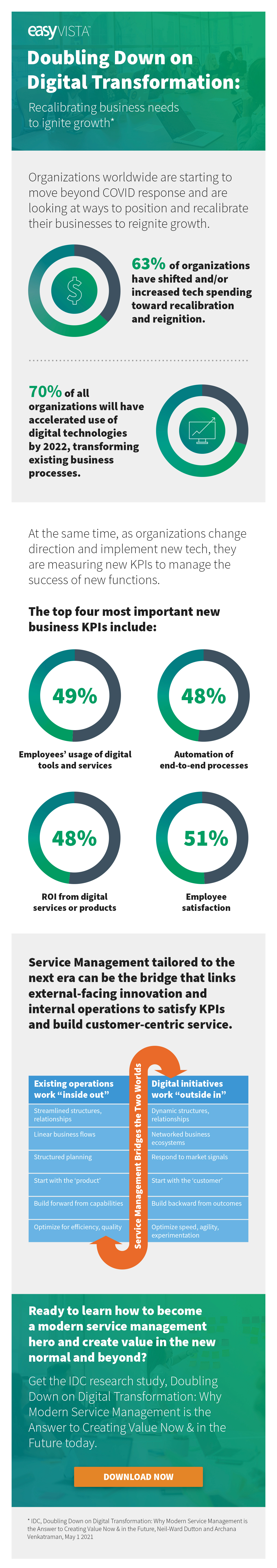 NAM_IDC Research Study EasyVista_Infographic_Doubling Down on Digital Transformation_EN