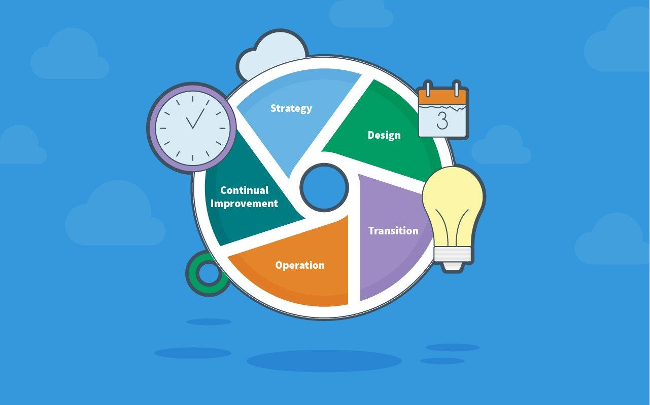 Five Stages of ITIL v3/2011 Processes EasyVista