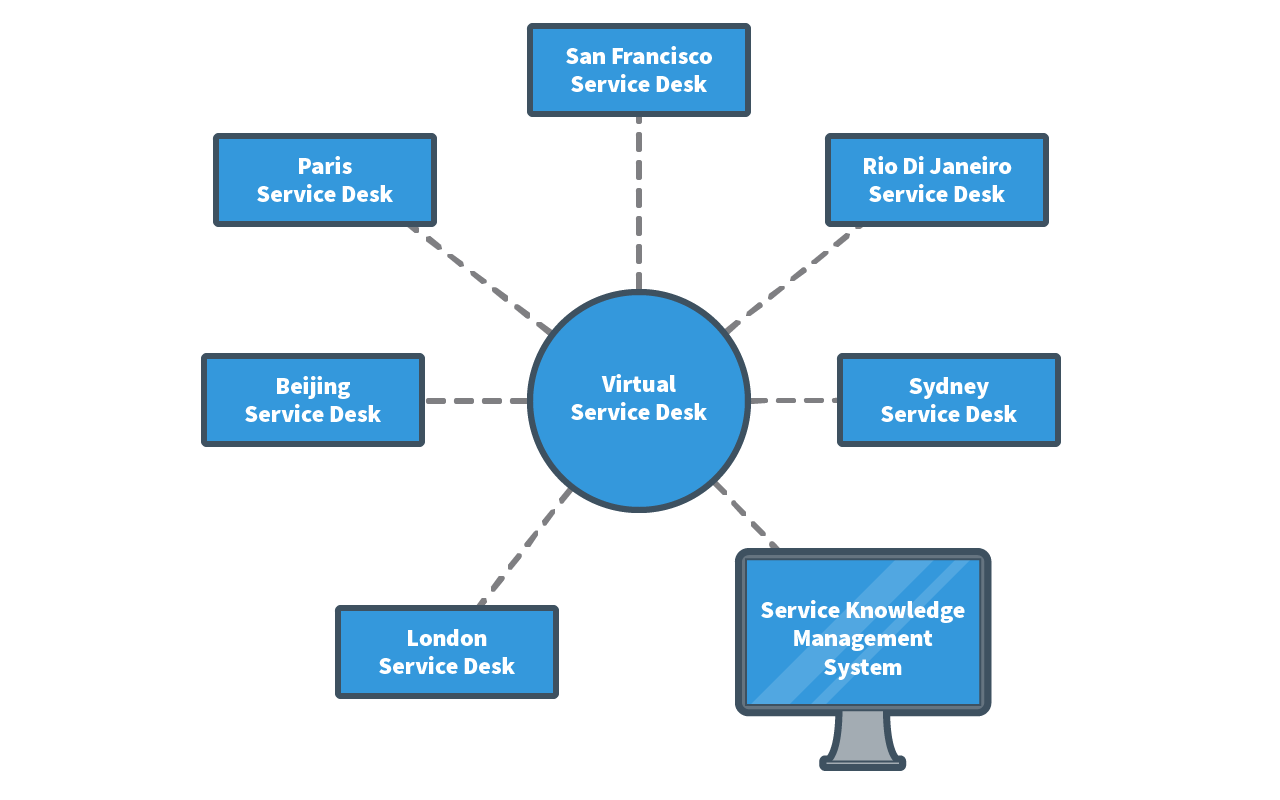 virtual service desk structure resembles a sun