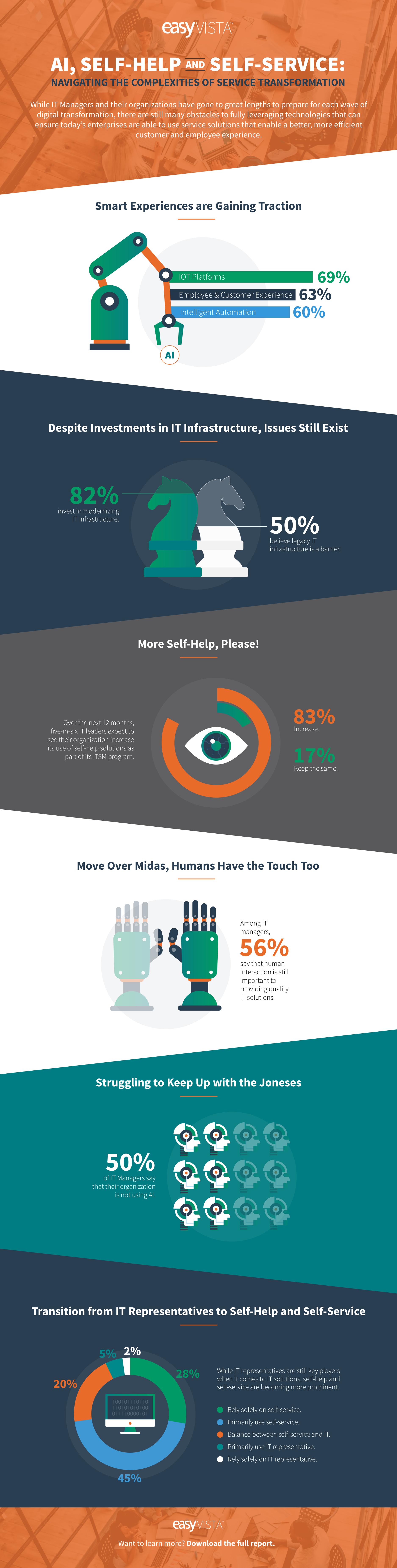 SH-SM Infographic