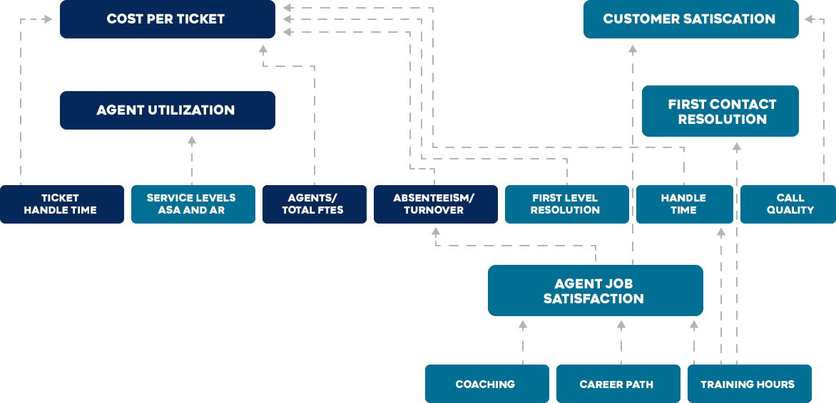 Service Desk Cause and Effect Diagram@2x