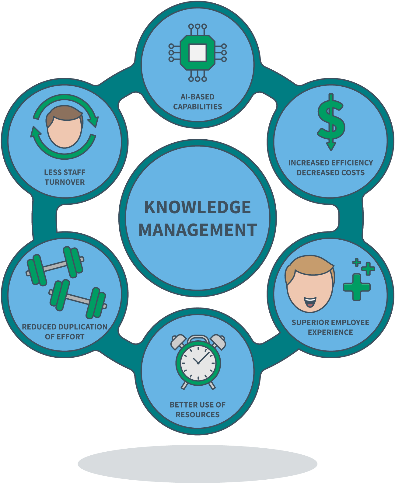 The Benefits of Knowledge Management Diagram