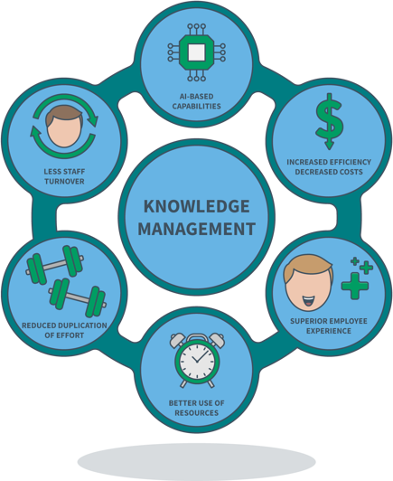The Benefits of Knowledge Management Diagram1-01