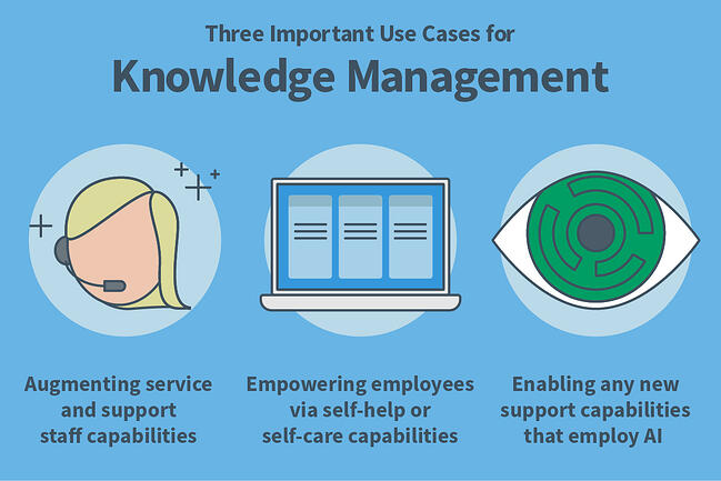 Three Main Use Cases for Knowledge Management Diagram-1
