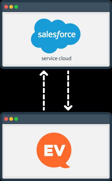 Salesforce Integration@2x
