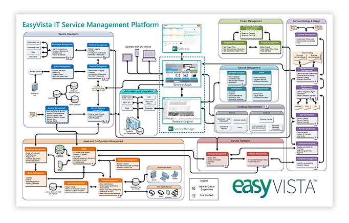 easyvista-full-coverage-of-itil-processes