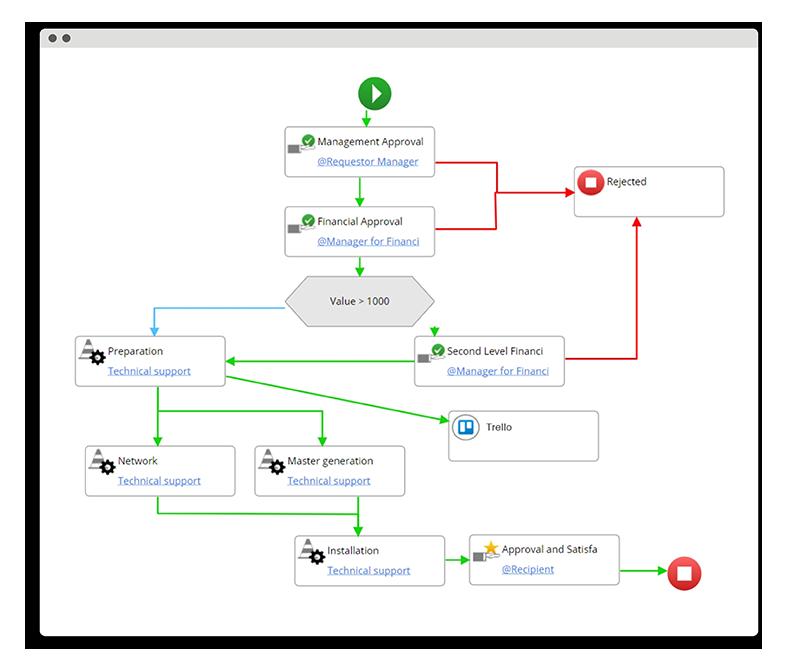 easyvista-improve-request flow